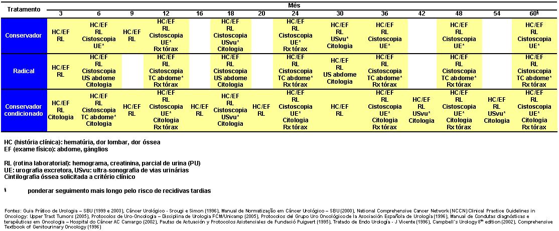 tabela-tumores-do-trato-urinario-superior