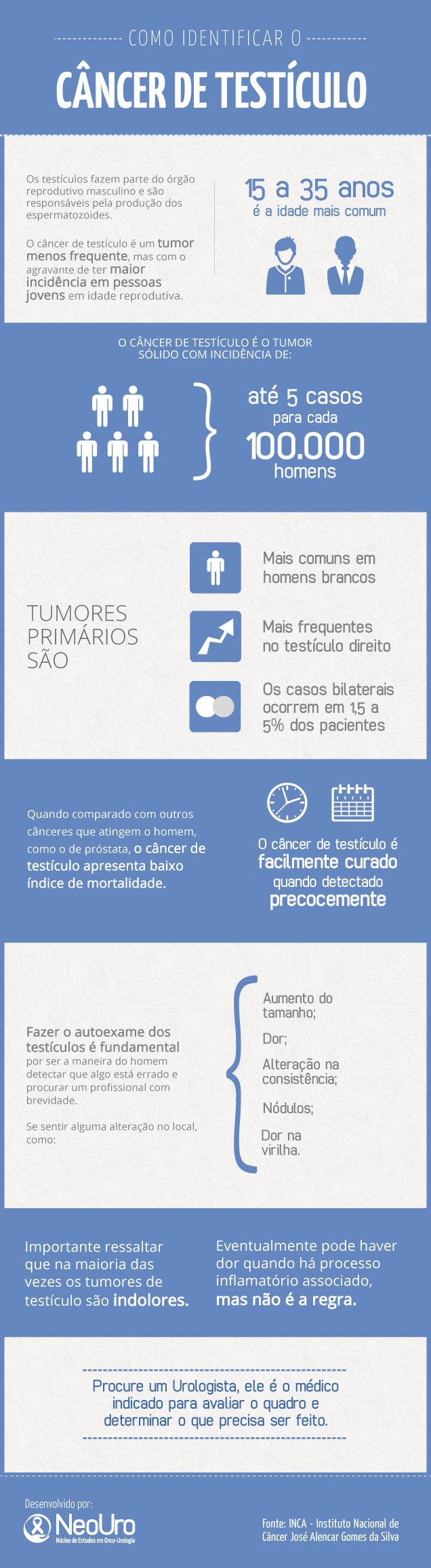 Infográfico-Cancer-de-Testiculo