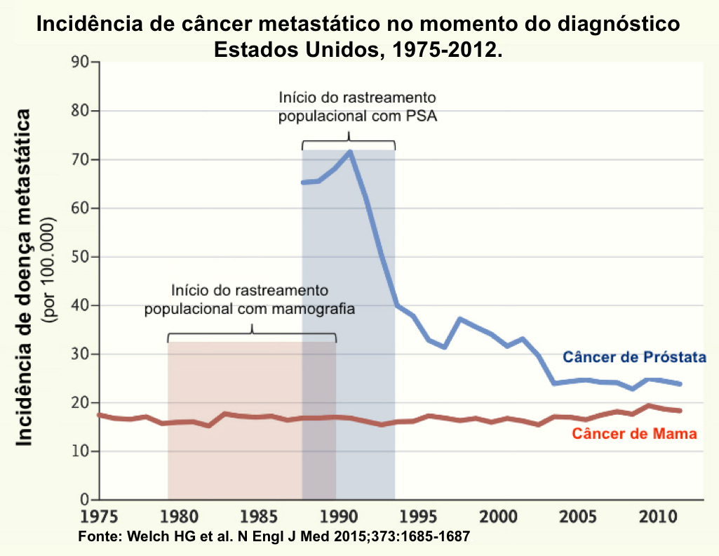 CaP_mamog_PSA